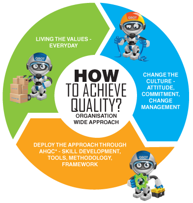 "values of quality culture Keywords total quality management, personal values, tqm principles  total  quality management is ""the culture of an organization committed to customer."